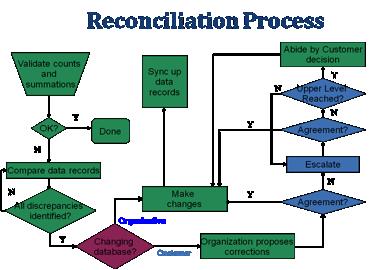 sots reconciliation process